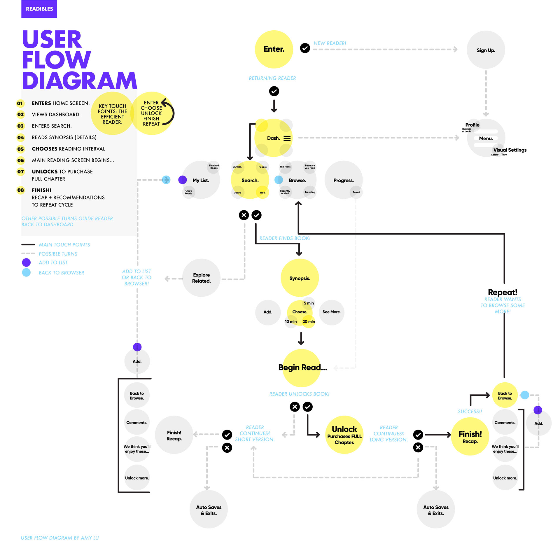 readibles_userflow_compressed